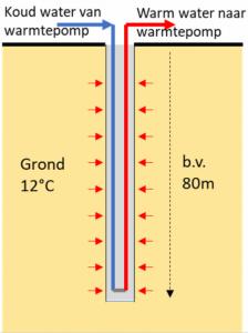 Vertikale bron